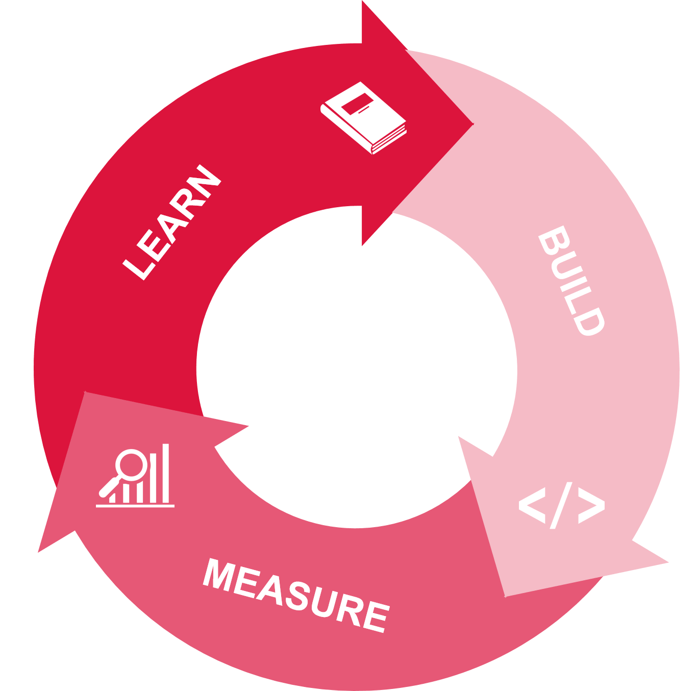 Lean Startups methodology
