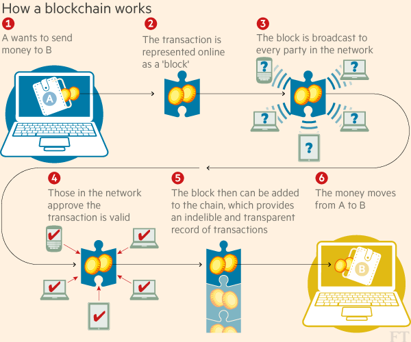 how blockchain work