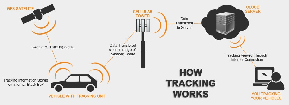 Cellular and Satellite Tracking