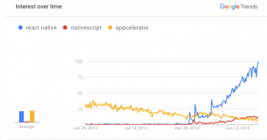 Interest of React Native over Native scripts over time