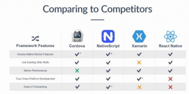 React Native vs Native vs Cordova