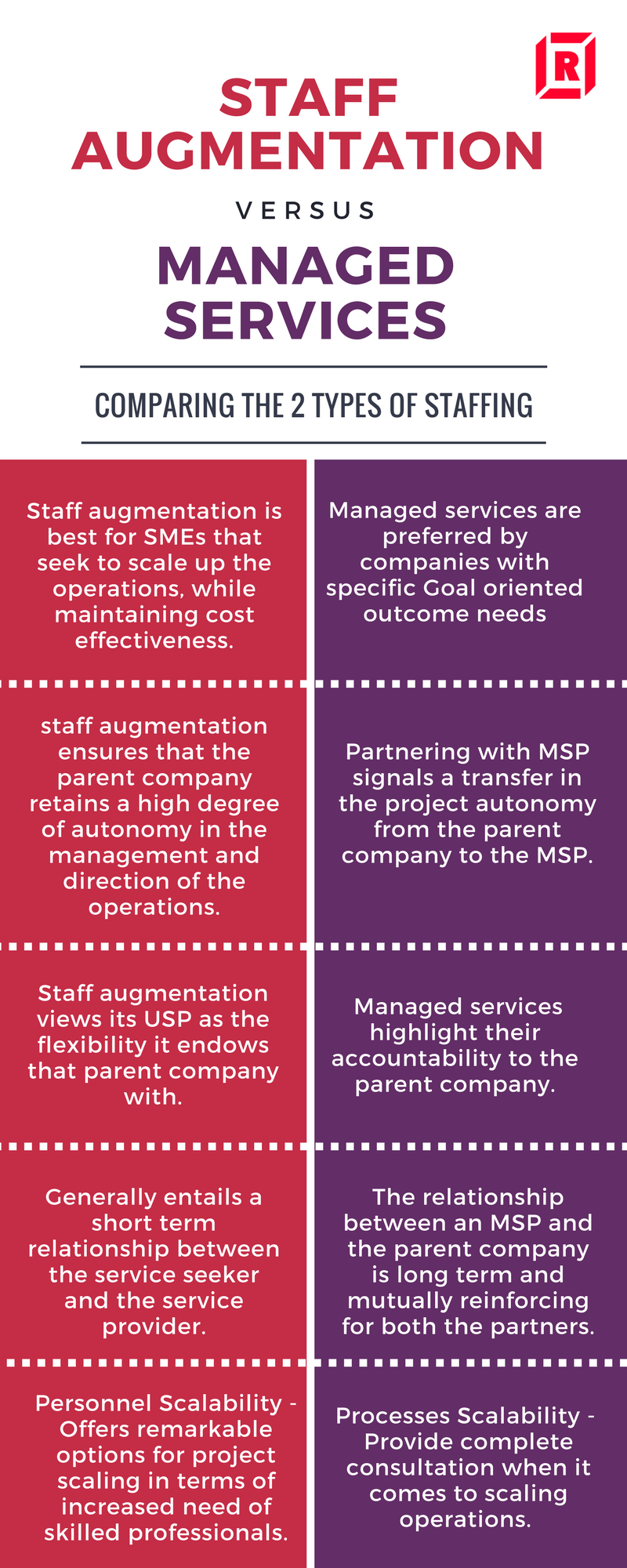 Staff Augmentation Services vs Managed Services
