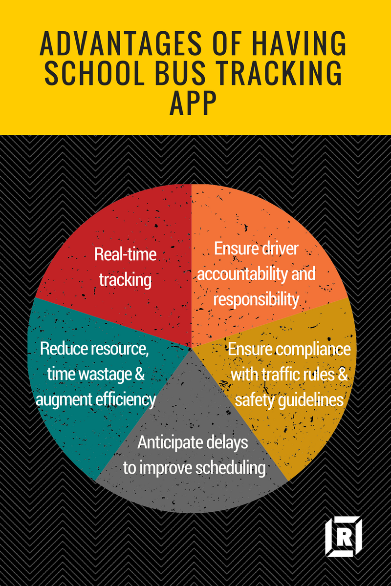 Advantages of Having School Bus Tracking App