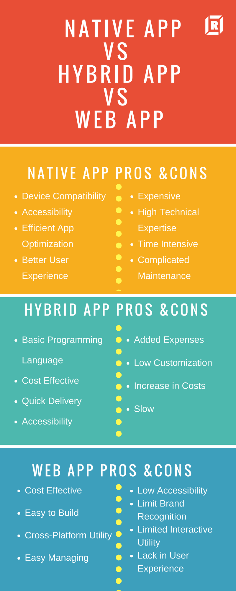 comaprision of Native -Hybrid- Web App