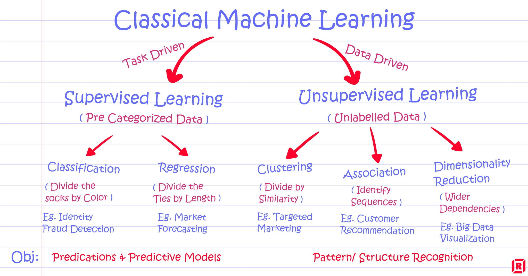 Supervised vs Unsupervised Learning: Key Differences ...