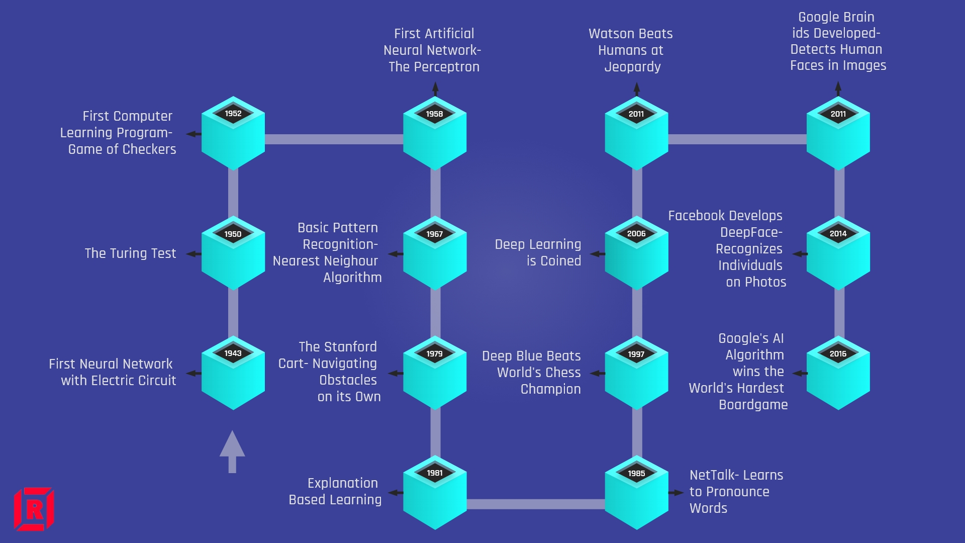 Timeline of Machine Learning