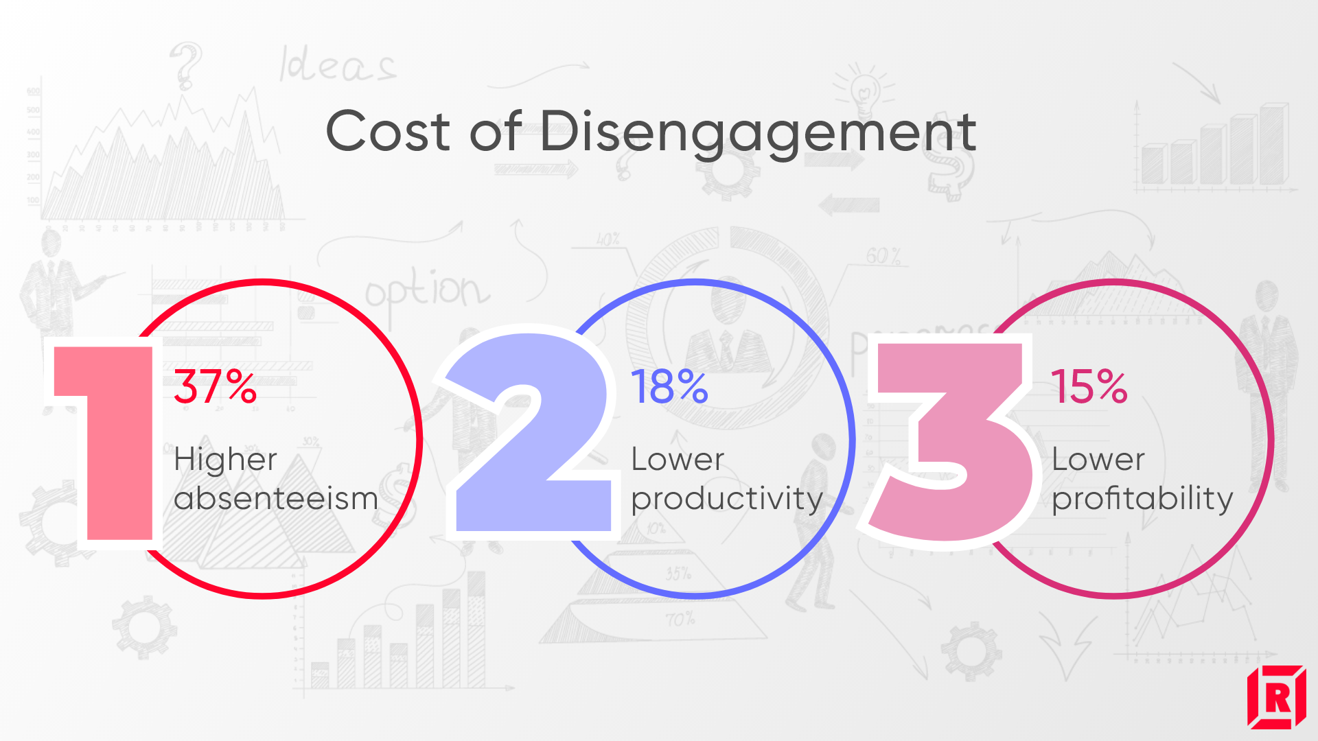 Employee Engagement: Cost of Disengagement