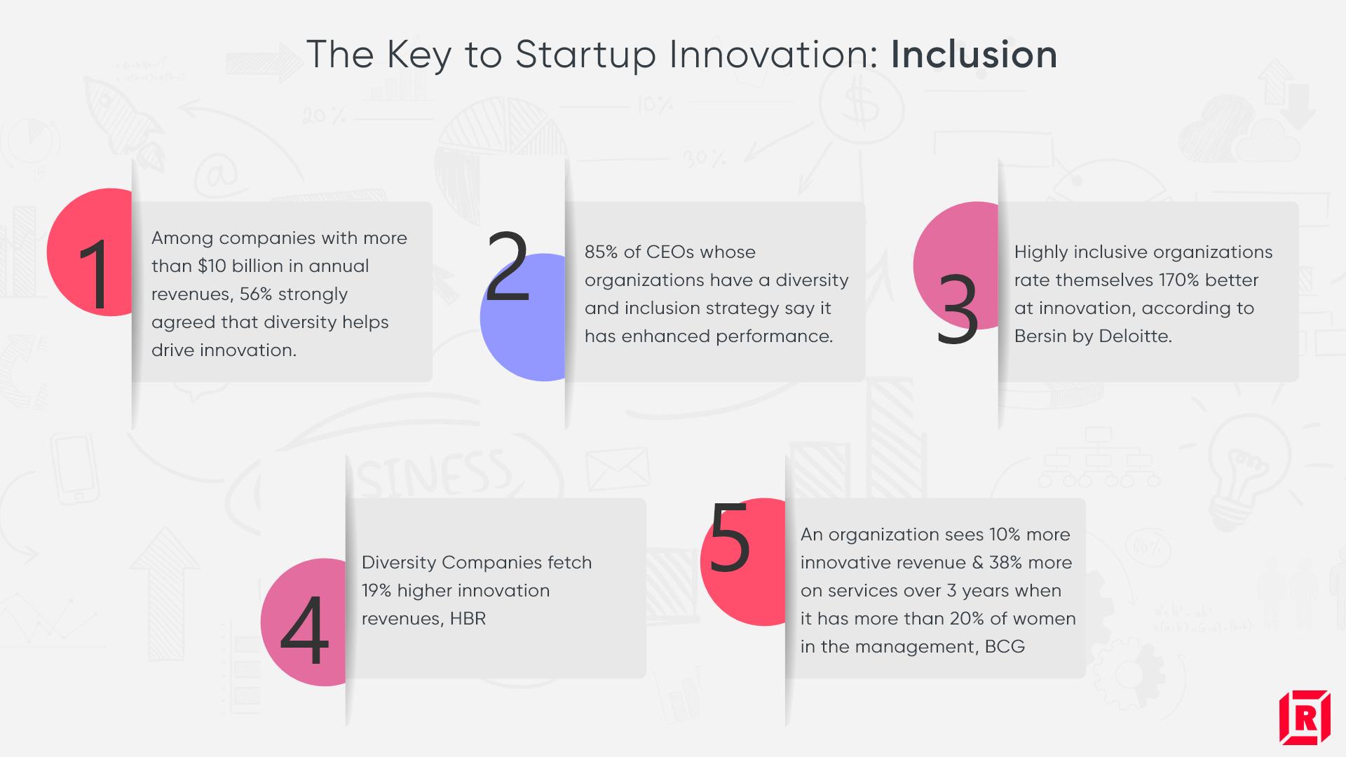 Startup innovation-Infographic